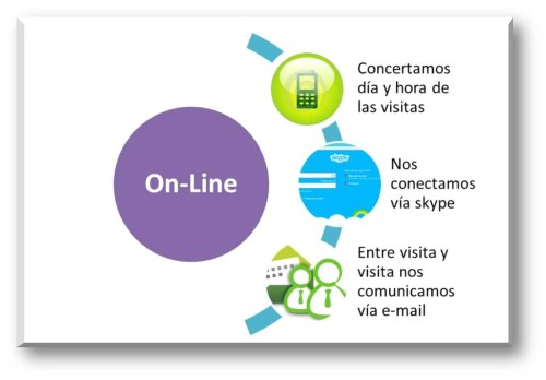 Servicio Psicológico Infantil Domiciliario On-Line